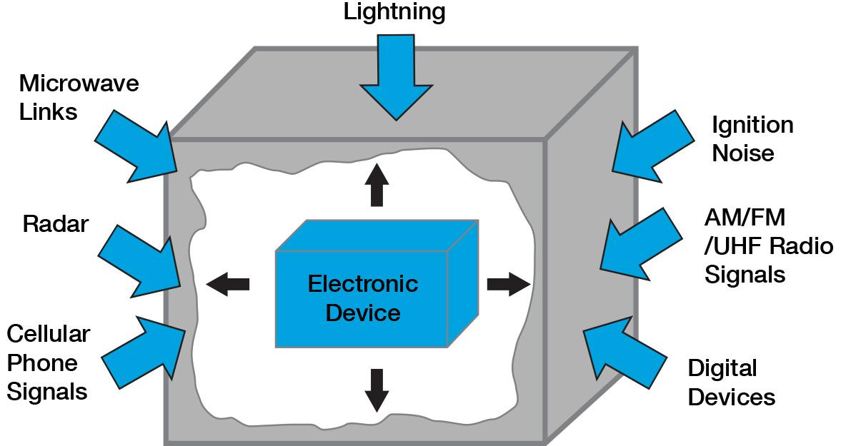 Faraday Cage diagram