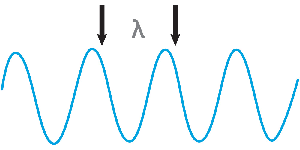 wavelength visualization