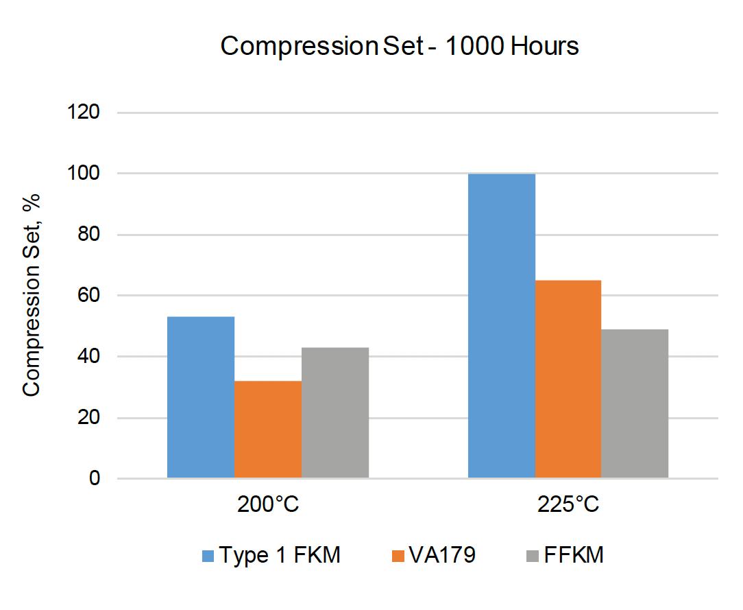 VA179-70 Compression Set