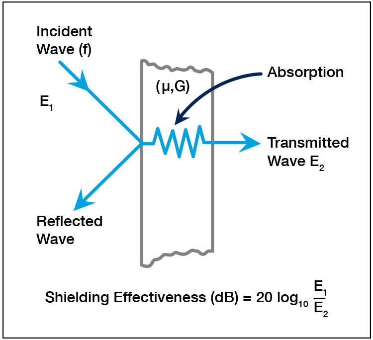 EMI shielding diagram