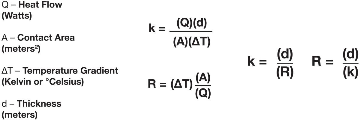 formulas table